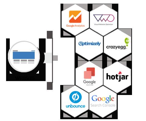 Website Experience Optimization