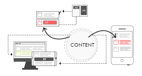 content native advertising