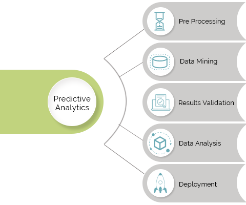 Predictive Modeling and Analytics